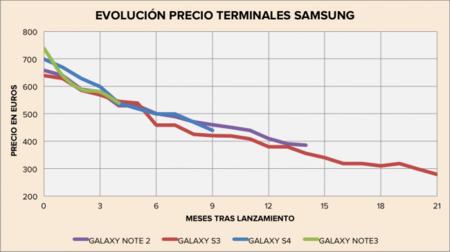 Evolución precio Samsung
