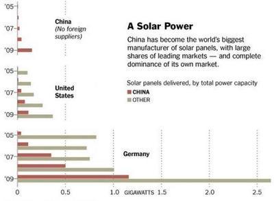 China subsidia sus productores en las energías alternativas