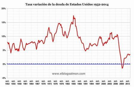 tasa-variación-deuda-estados-unidos-1952-2014.jpg