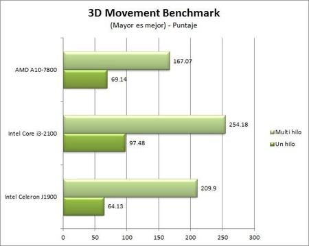 3dmovement_benchmark.jpg