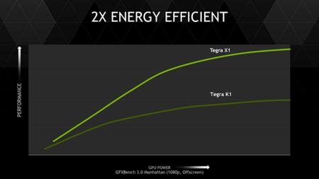 Nvidia Tegra X1 Soc Consumo Energia