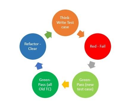 Ciclo de desarrollo TDD