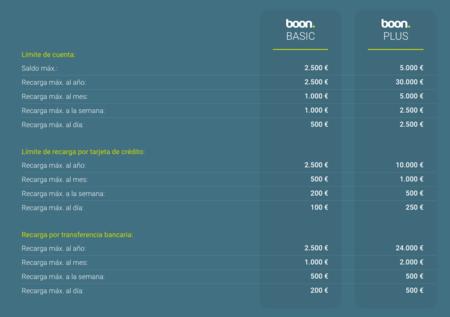Plan de suscripciones de Boon