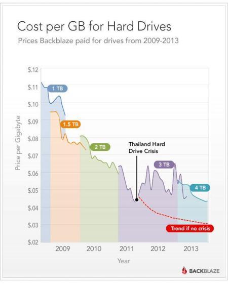 BackBlaze coste por GB