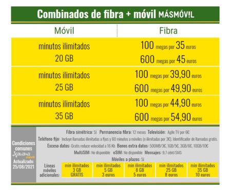Nuevos Combinados De Fibra Y Movil Masmovil En Agosto De 2021