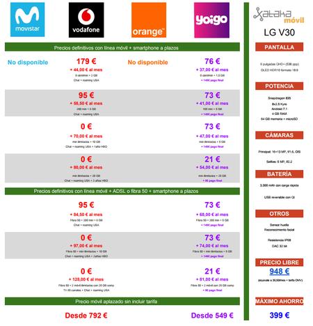 Comparativa Precios Lg V30 Con Pago A Plazos En Vodafone Y Yoigo