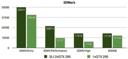Mountain GTM 900 3DMark Benchmarks