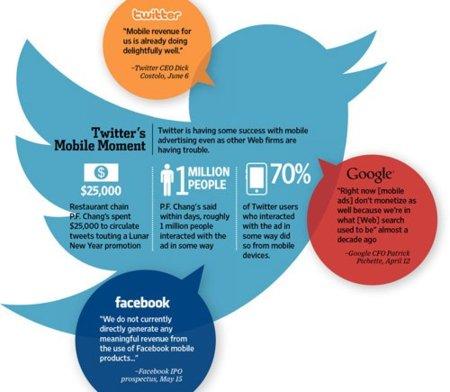 Twitter reconoce el éxito de sus anuncios en móviles, ¿veremos pronto anuncios por geolocalización?
