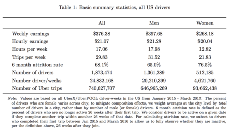 Basic Summary Statistics