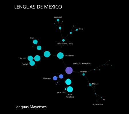 Lenguas Mayas