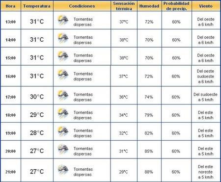El tiempo para el domingo (The Weather Channel)