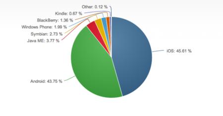 Android podría en cualquier momento superar a Apple en trafico web