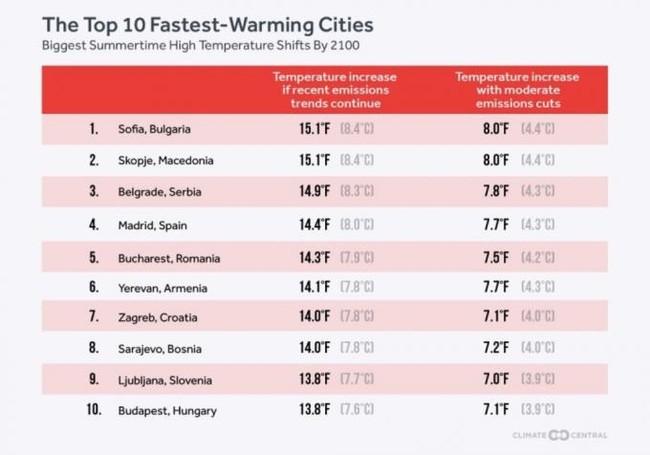 Ciudades Mas Calientes Grafico