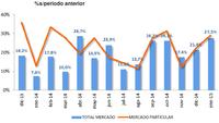 Ventas de coches: un crecimiento del 27,5% que no se veía en un mes de enero desde hace 20 años
