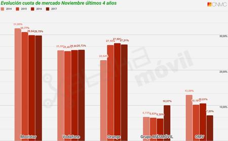 Evolucion Cuota De Mercado Telefonia Movil En Noviembre De Ultimos Cuatro Anos Hasta 2017