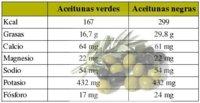 Diferencias nutricionales entre las aceitunas negras y verdes