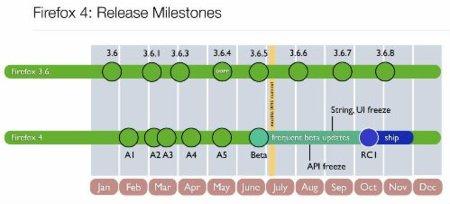 Firefox 4: Timeline que no van a cumplir ni de coña