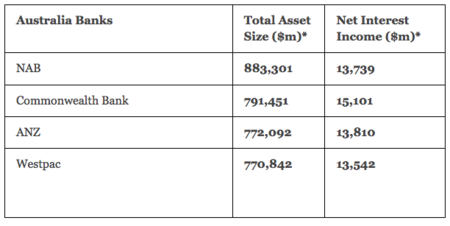 bancos australia