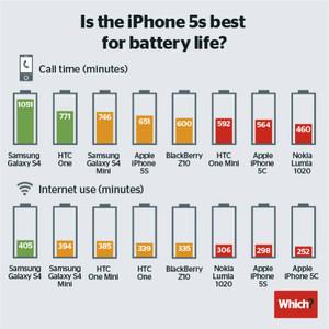 El Samsung Galaxy S4 tiene la mejor duración de batería, seguido por el HTC One