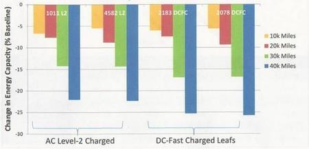 La carga rápida es menos perjudicial de lo que se pensaba (según un estudio)