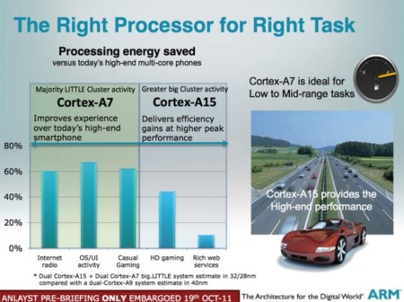Samsung Exynos 5 Octa, con la potencia de cuatro Cortex-A15 y la eficiencia de cuatro Cortex-A7