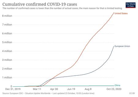 Coronavirus Data Explorer 21