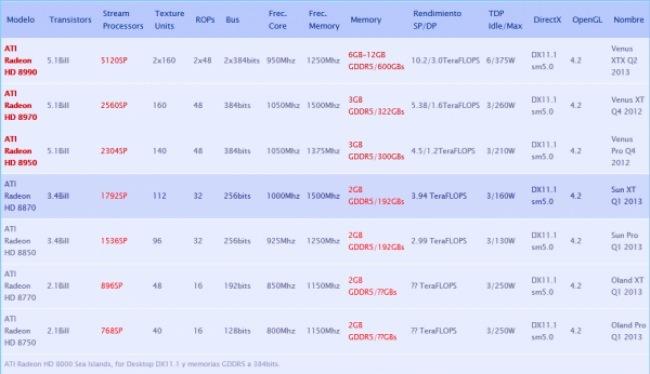 AMD 8000 Series leak