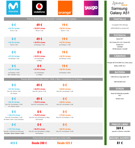 Comparativa Precios Samsung Galaxy A51 A Plazos Con Movistar Vodafone Y Orange