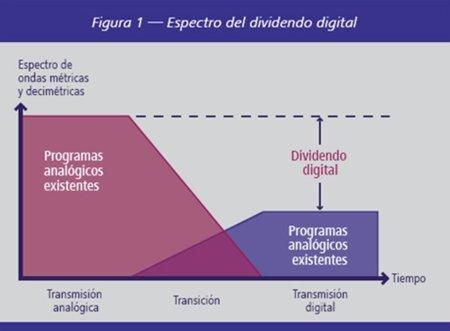 La codiciada banda del dividendo digital para potenciar los servicios de internet móvil