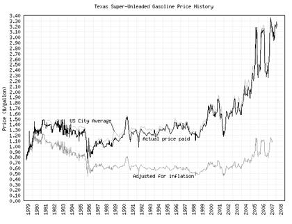 Precio de la gasolina en EEUU (1979-2008)