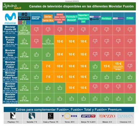 Canales Disponibles Con Movistar Television En Agosto De 2018