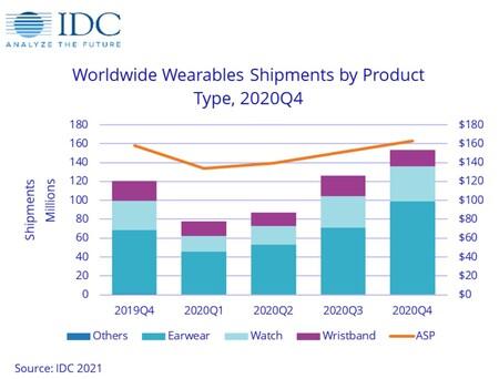 Wearables Idc 3