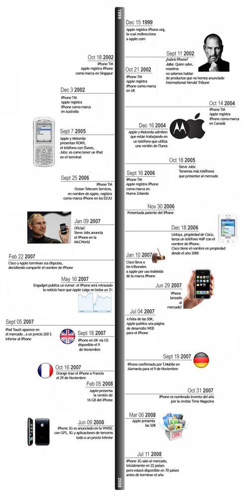 Foto de iPhone, su historia en una línea (1/1)