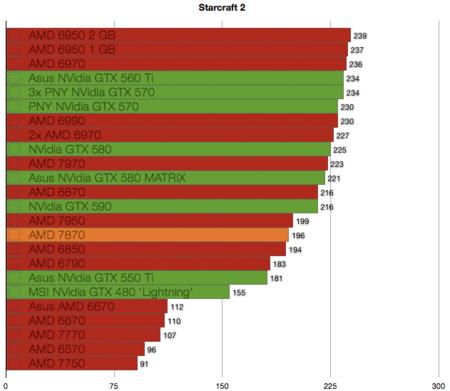 AMD 7870 benchmarks