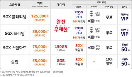 Sk Telecom Tarifas 5g