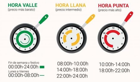 Horario Tarifa Luz