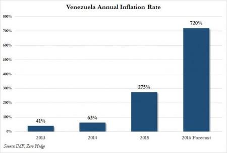 Venezuela Inflation 0