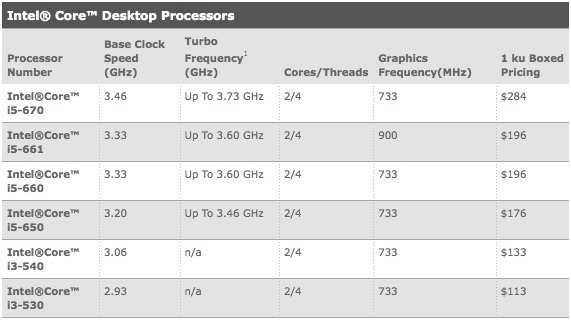 Intel Core i3 - i5 32nm CPU