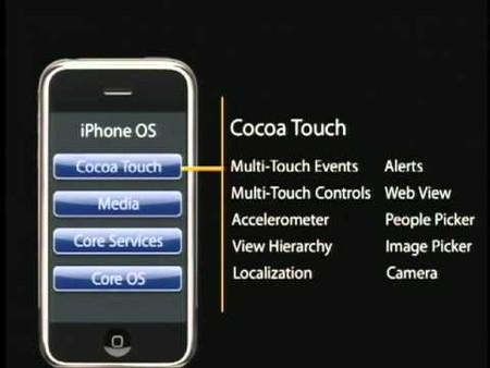 Estructura de Cocoa Touch presentada en la primera versión de la SDK del iPhone