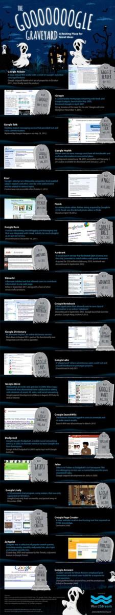 Gooooogle Graveyard