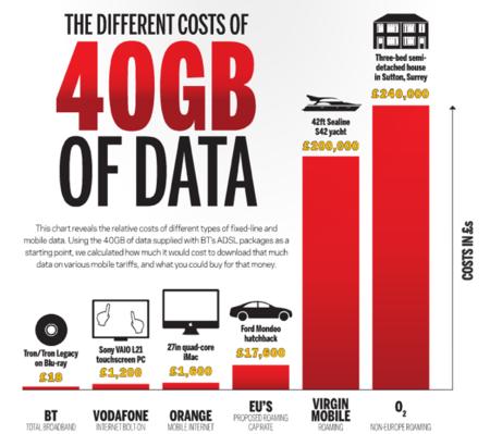 precio de 40 Gb de roaming