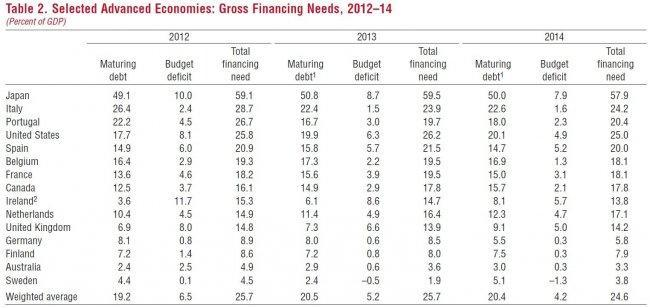 imf-gross-financing-needs-2012-2014.jpg