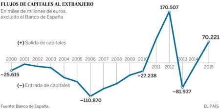 Flujos De Capitales Al Extranjero 2015