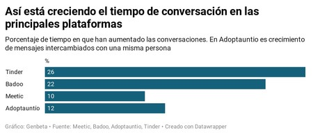 Tiempo De Conversacion