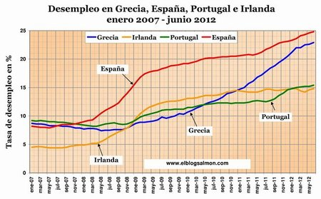 Desempleo paises GIPE