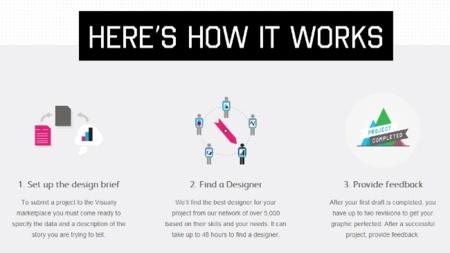 El marketplace de Visual.ly, un intermediario entre diseñadores y clientes que necesiten infografías