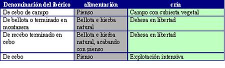 nueva normativa del ibérico, tabla resumen