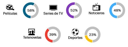 Consumo Tv Paga Mexico 3