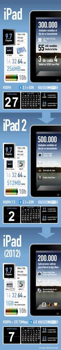 Diferencias nuevo iPad