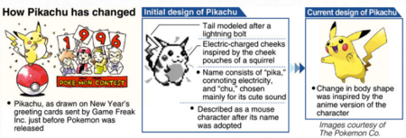 Pikachu Primeros Disenos